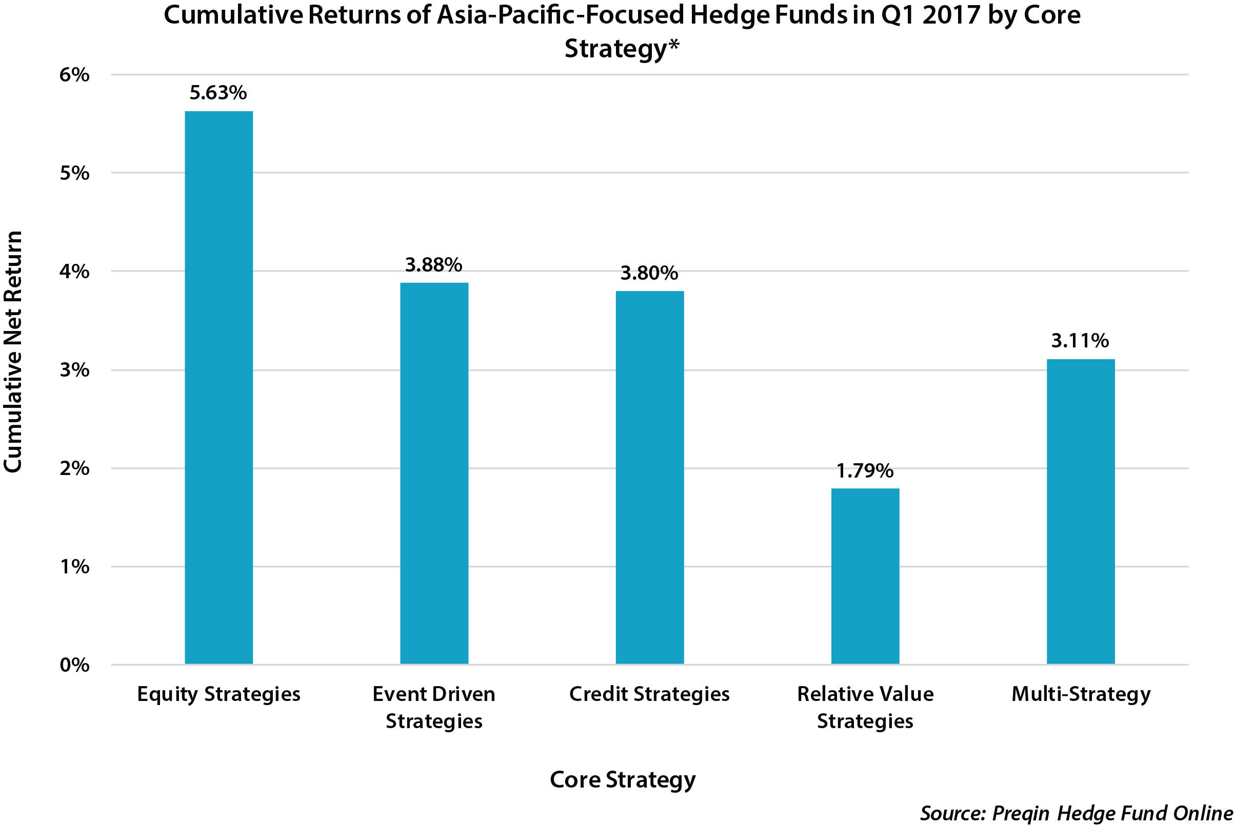 Asia-Pacific-Focused Hedge Funds Reverse 2016's Misfortune - Preqin