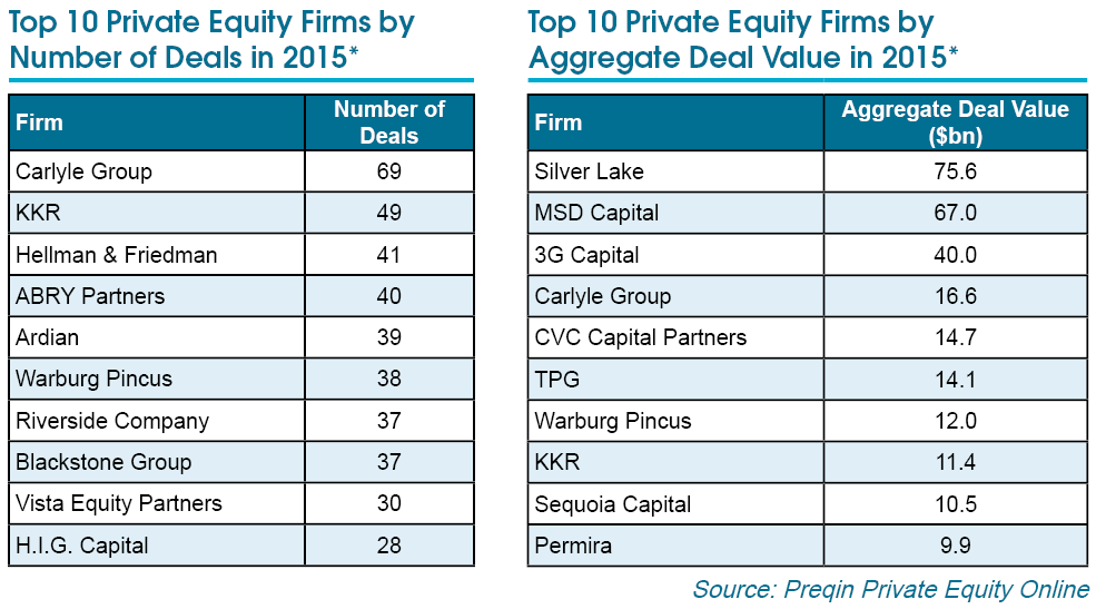 Top 10 Private Equity Firms in 2015 - Preqin