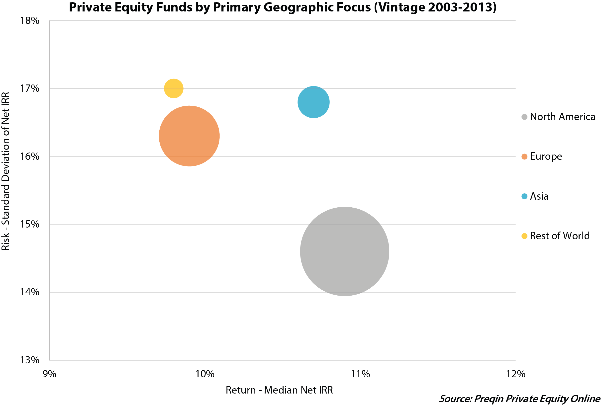 An Analysis of Private Equity Risk/Return by Region - Preqin