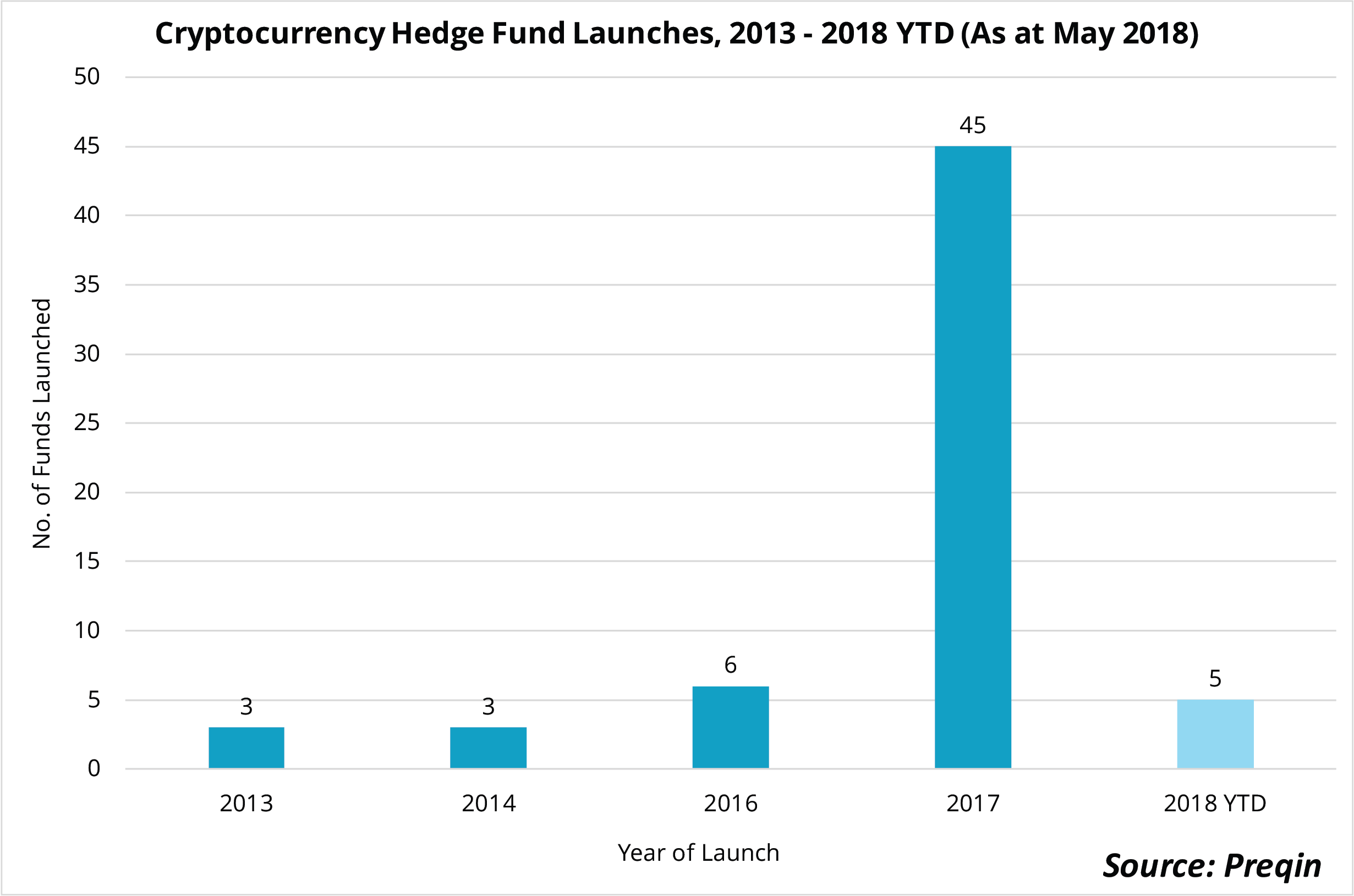 cryptocurrency hedge fund chicago