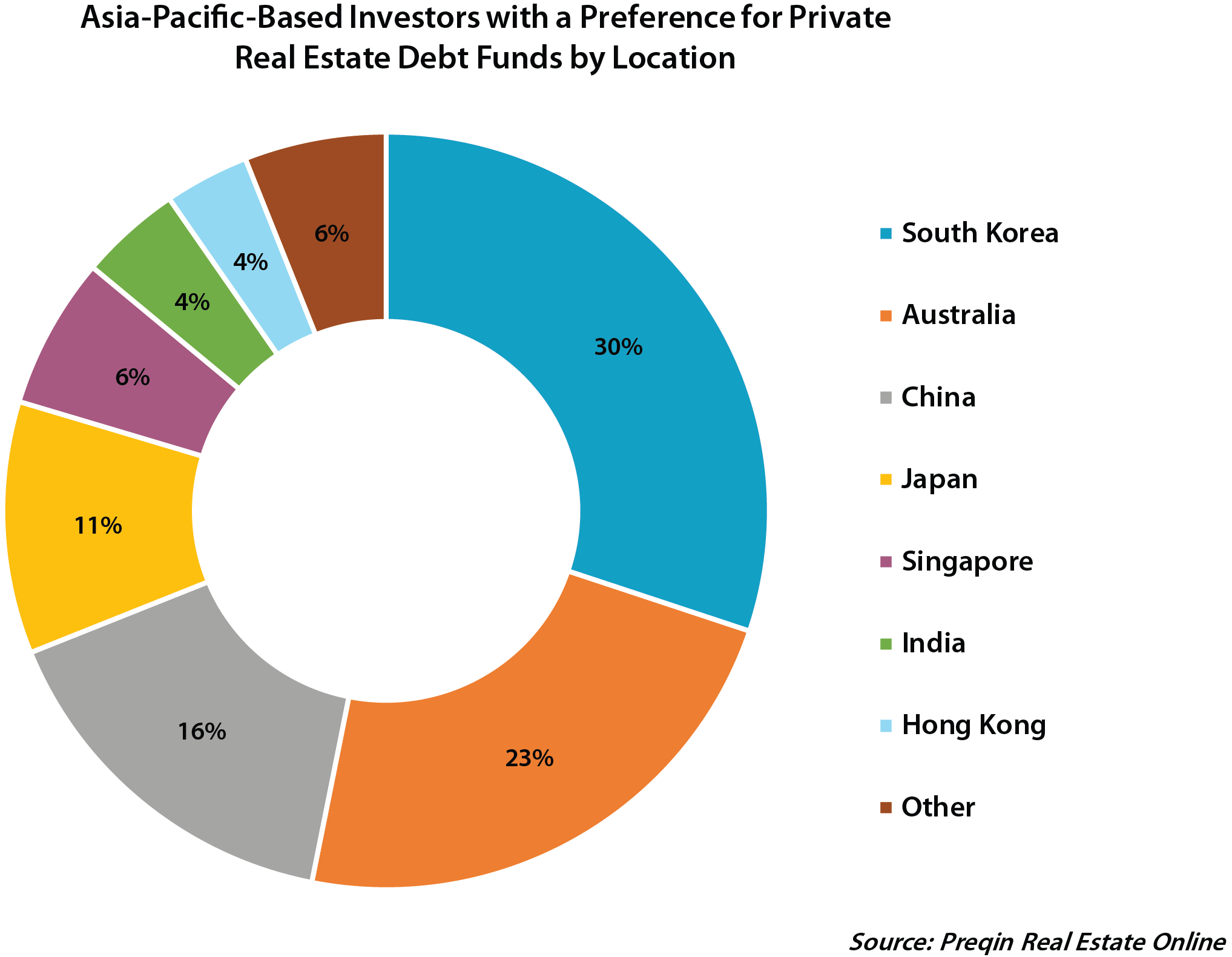 Asian reak estate fund managers