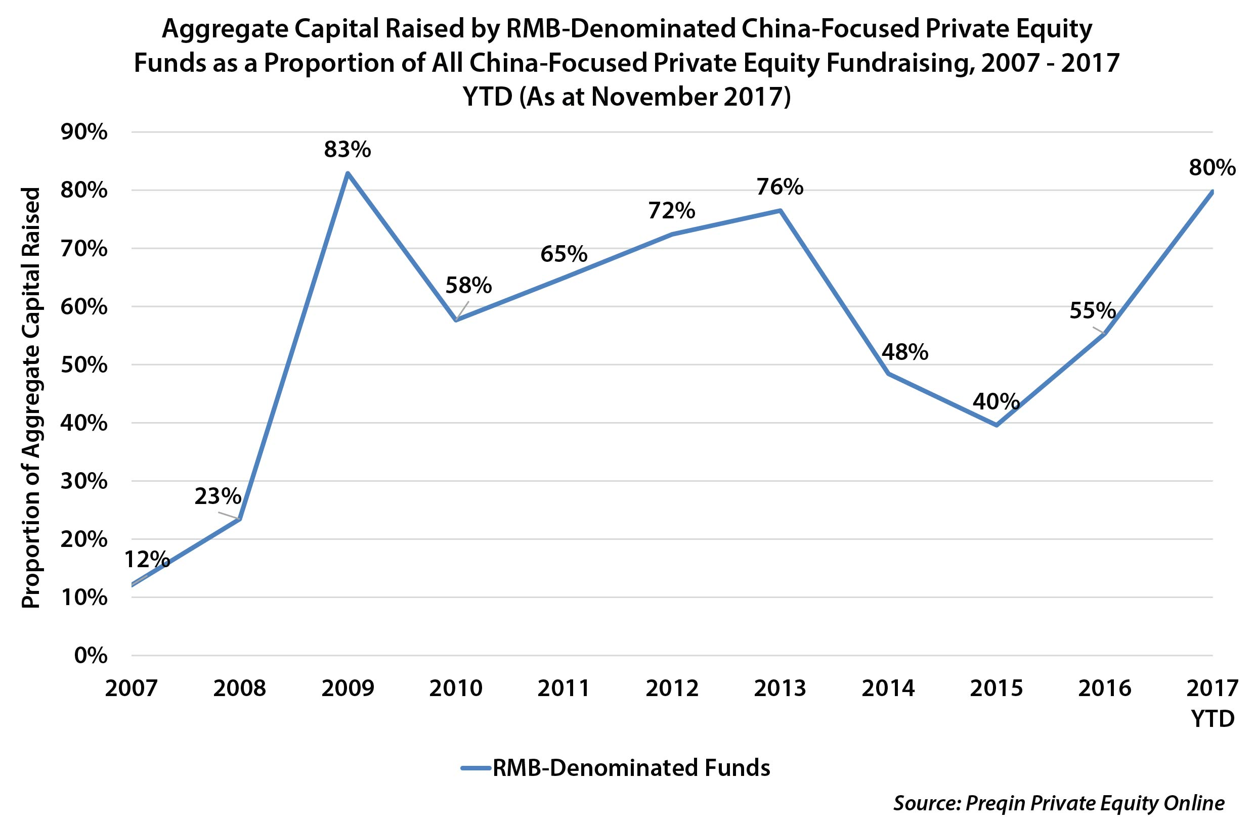 The Dominance of RMB-Denominated Funds in China-Focused Private