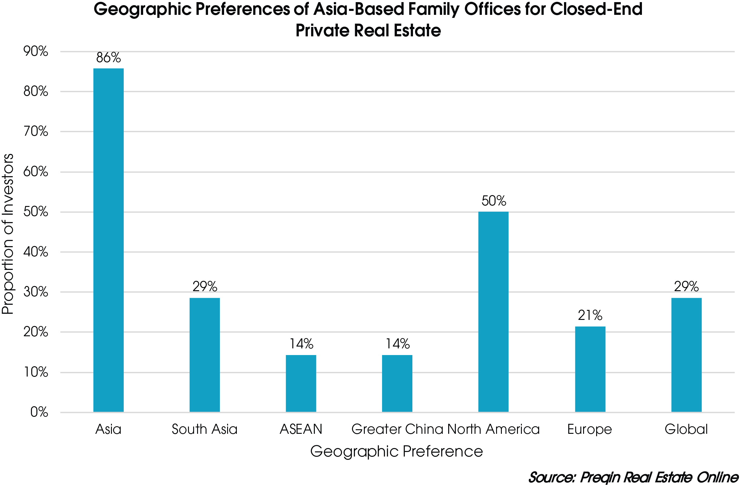 The rise of asia based family offices in real estate preqin - Family office real estate ...