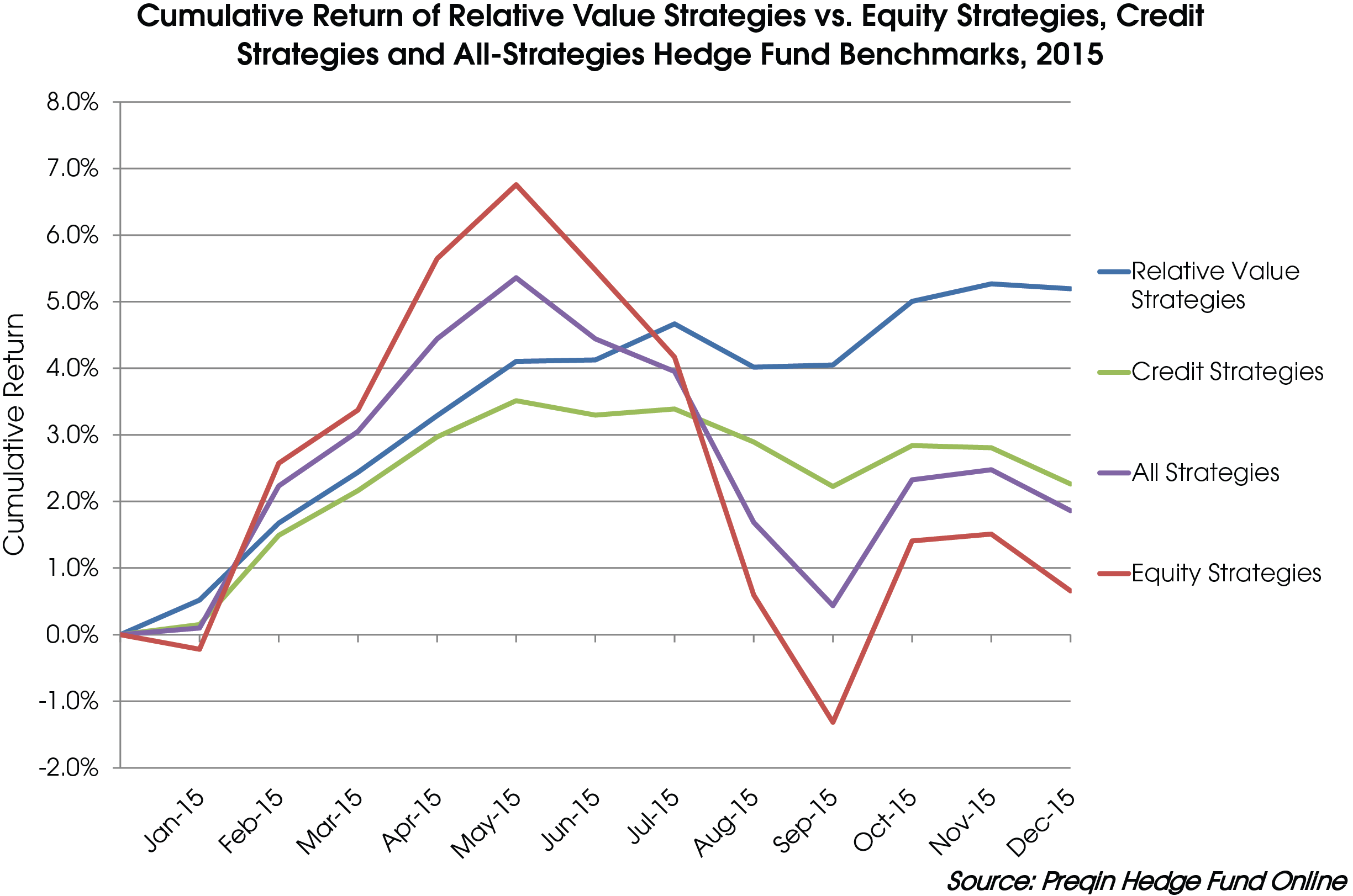 Relative Value Strategies Hedge Funds Top Performers in 2015
