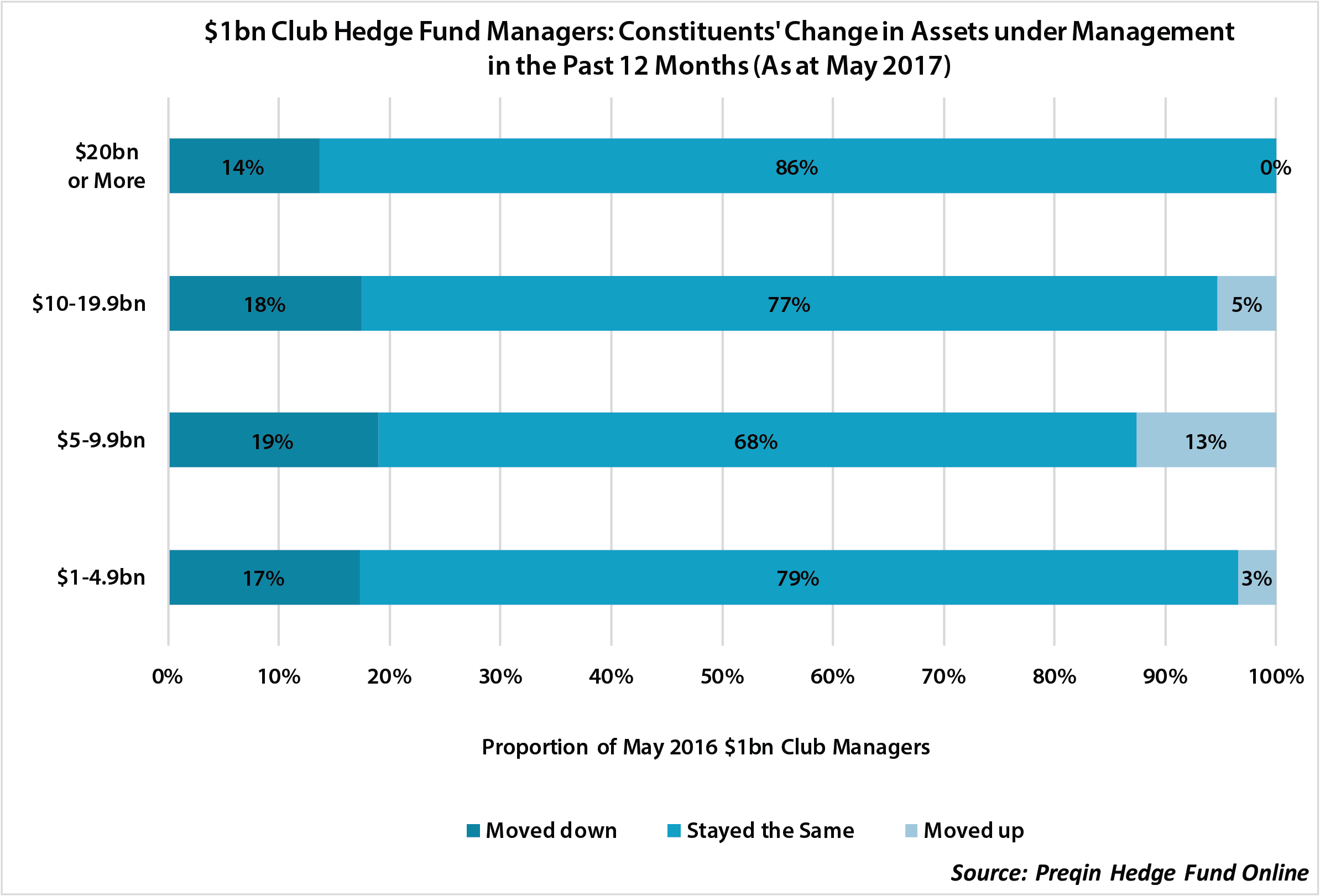 The $1bn Club in Hedge Funds One Year on: Where Are They Now
