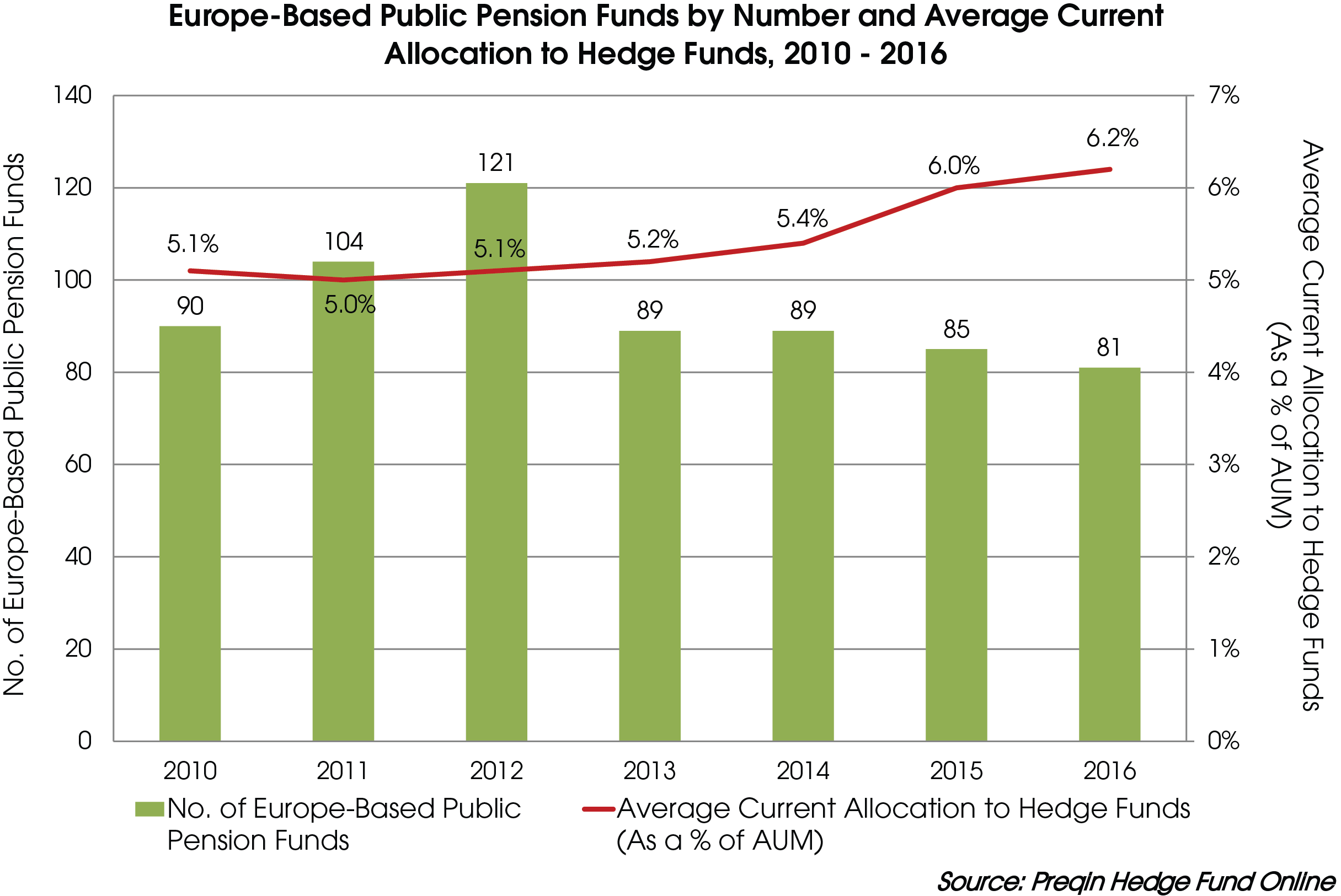 pension fund investment hedge funds