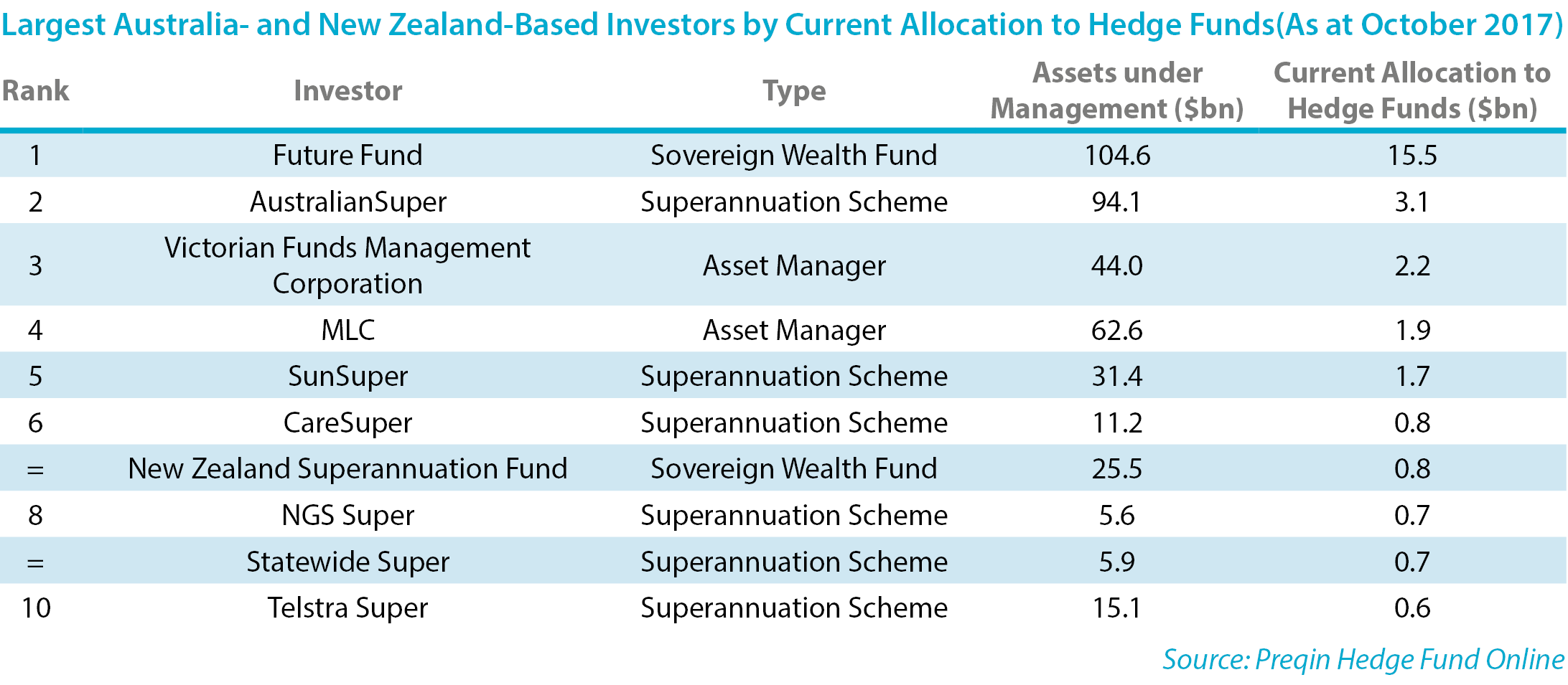 The Top 10 Australia- and New Zealand-Based Investors in Hedge Funds