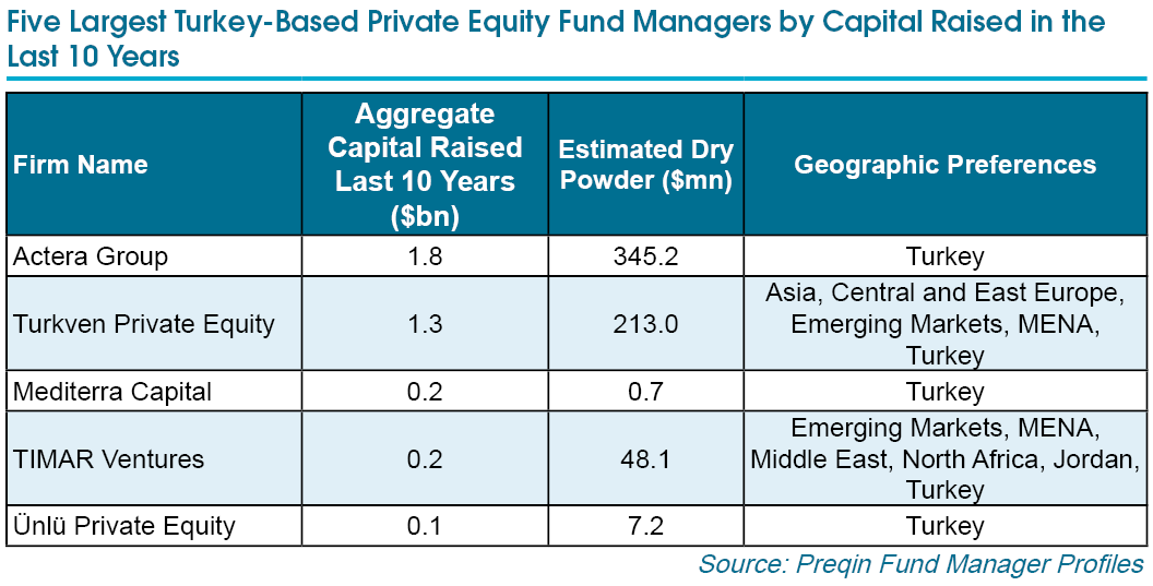 Turkey-Based Private Equity Fund Managers – December 2015 ...
