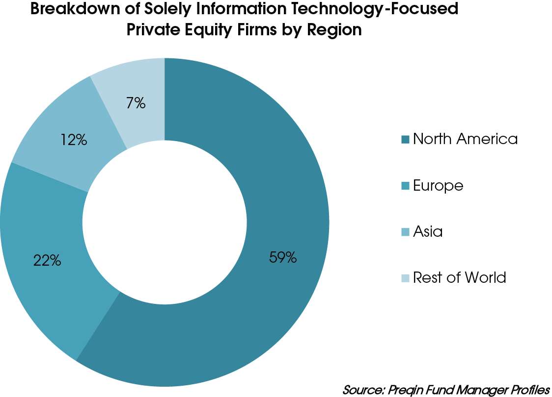 Private Equity in the Information Technology Industry