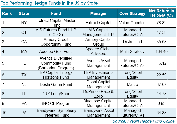 Top Performing Hedge Funds in the US by State – October 2016