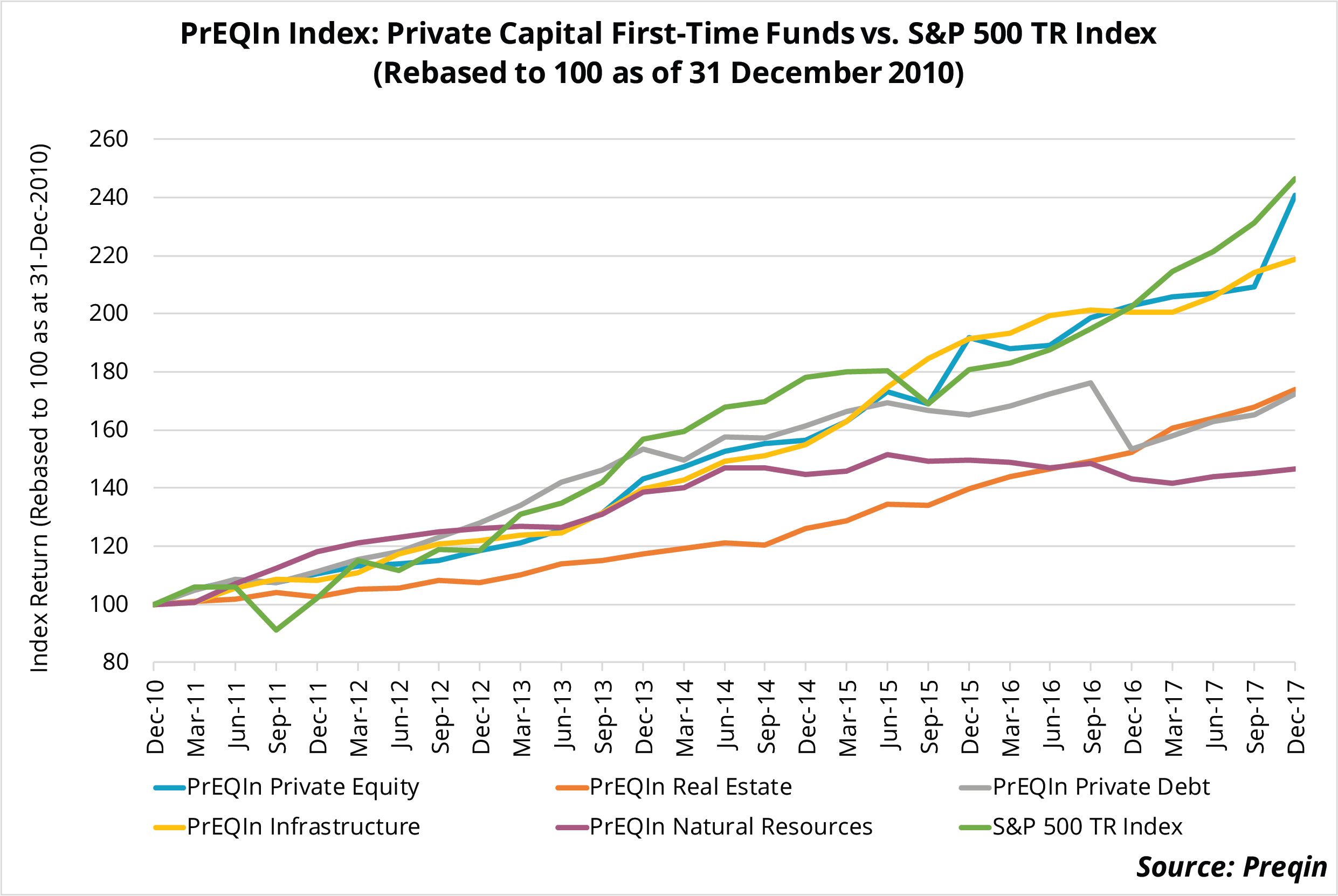 2018 Performance Monitor: First-Time Private Capital Fund