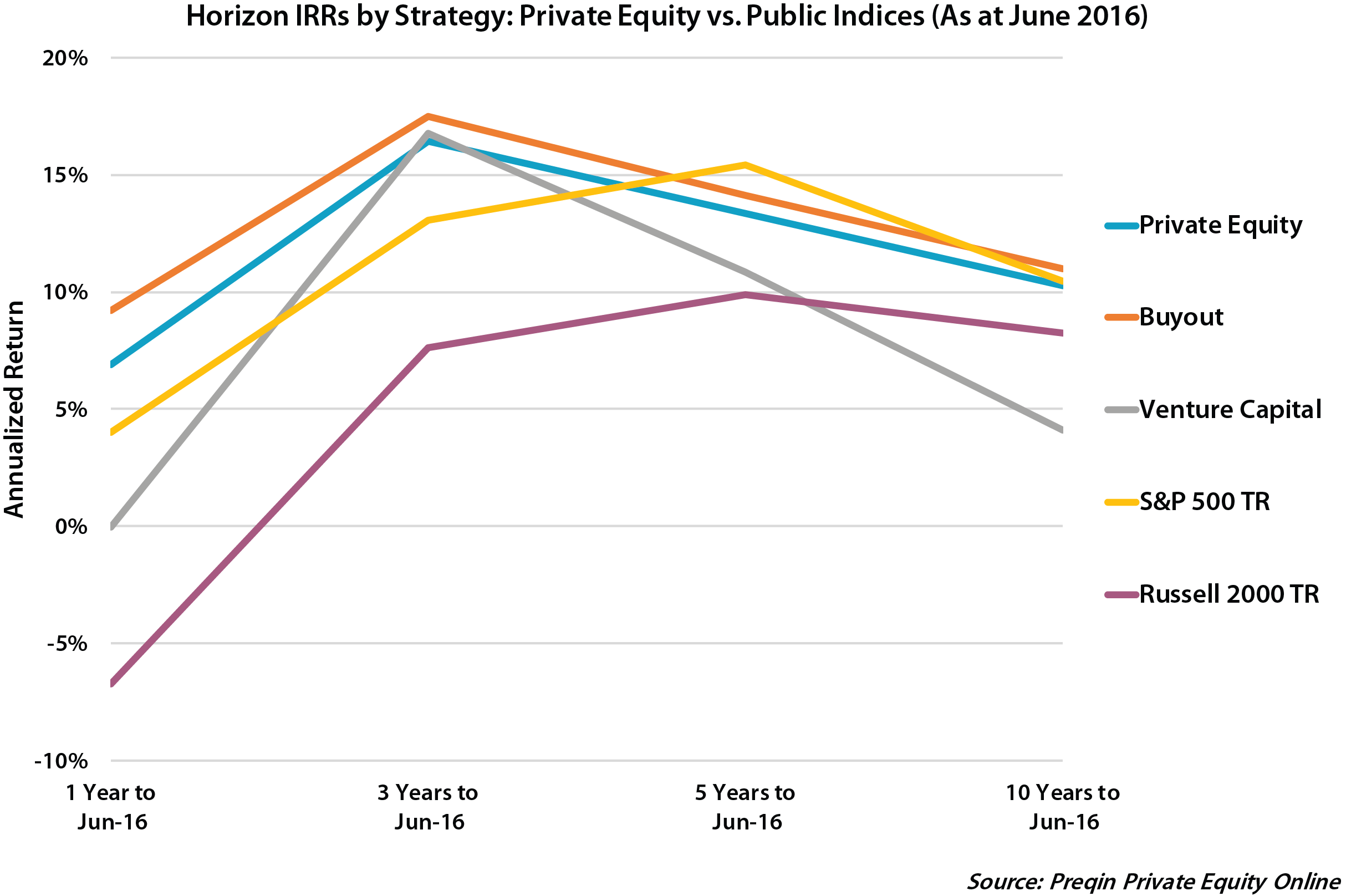 Private equity fund returns