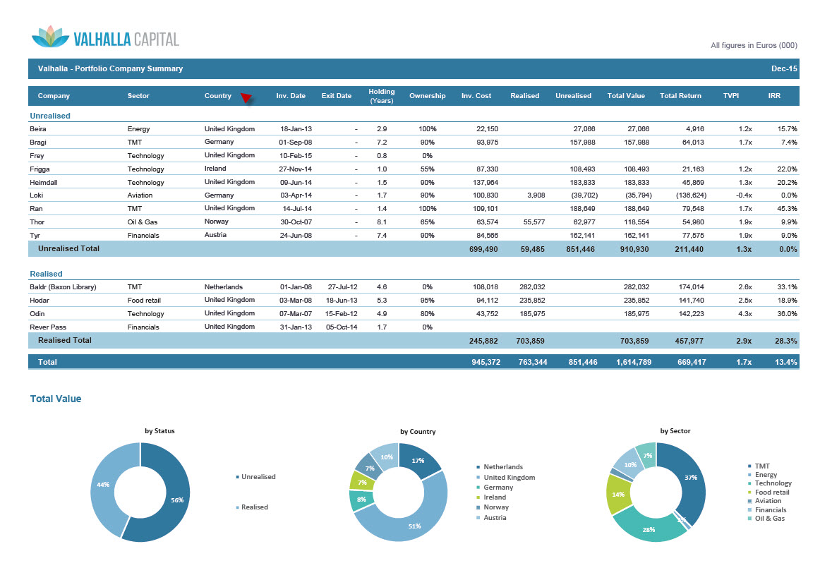 Preqin Solutions Portfolio Management Software